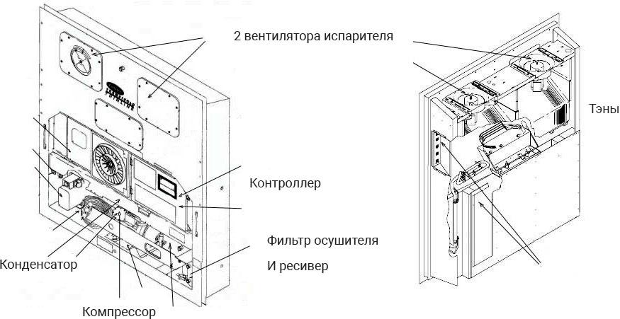 Основные элементы рефрижераторной установки контейнера